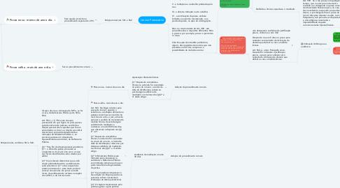 Mind Map: Procedimento de Ações Possessórias