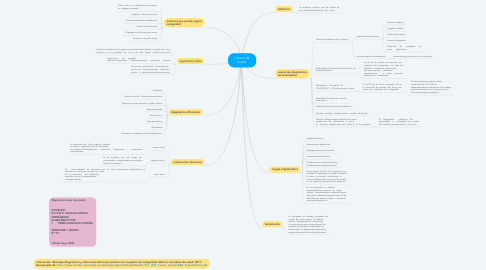 Mind Map: Cáncer de ovario