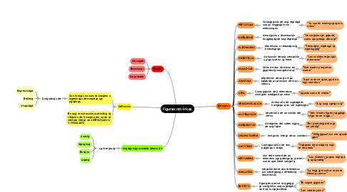 Mind Map: Figuras retóricas