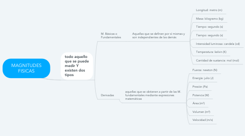 Mind Map: MAGNITUDES FISICAS