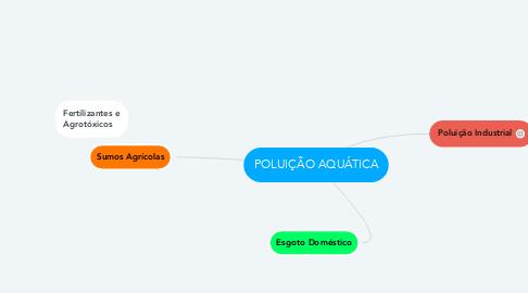 Mind Map: POLUIÇÃO AQUÁTICA