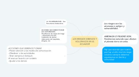 Mind Map: LOS RIESGOS SISMICOS Y VOLCÁNICOS EN EL ECUADOR