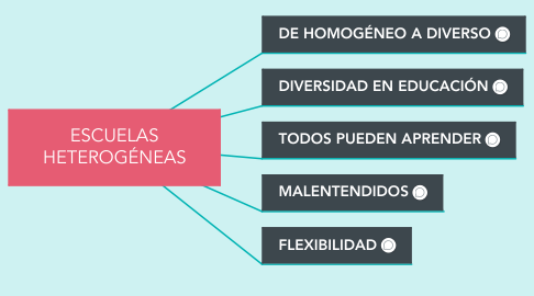 Mind Map: ESCUELAS HETEROGÉNEAS