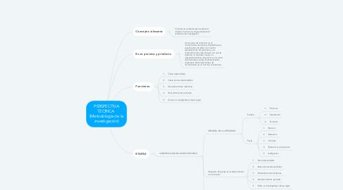 Mind Map: PERSPECTIVA TEORICA  (Metodología de la investigación)
