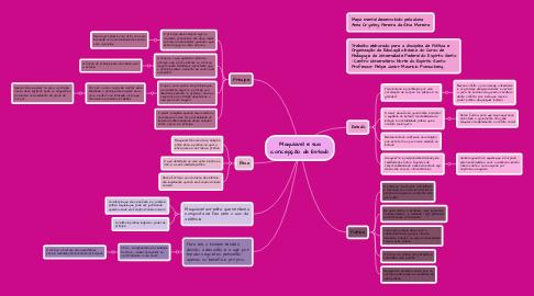 Mind Map: Maquiavel e sua concepção de Estado