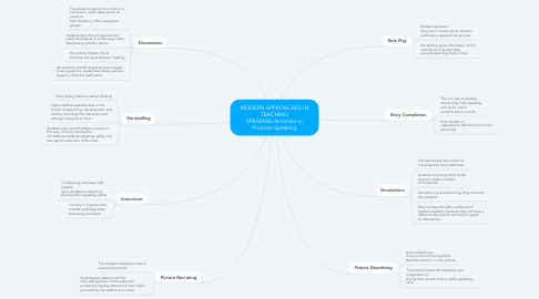 Mind Map: MODERN APPROACHES IN TEACHING SPEAKING:Activities to Promote Speaking