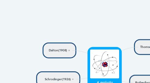 Mind Map: A evolução daTeoria Atômica