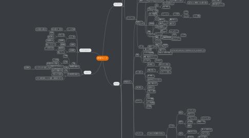 Mind Map: 欲望カード