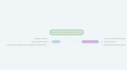 Mind Map: Machismo y hembrimo en la relación