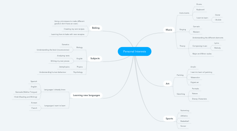 Mind Map: Personal Interests