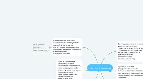 Mind Map: Личность педагога