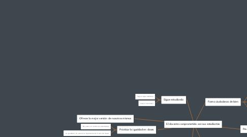 Mind Map: El docente comprometido con sus estudiantes