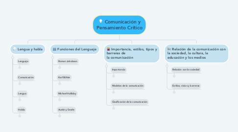 Mind Map: Comunicación y Pensamiento Crítico