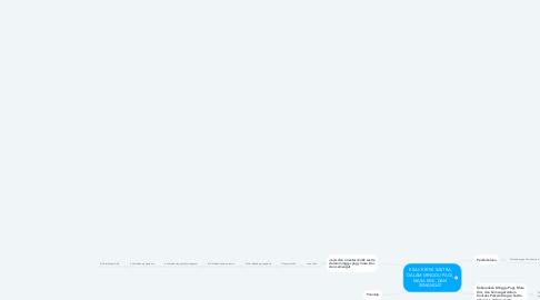 Mind Map: ESAI/ KRITIK SASTRA DALAM MINGGU PAGI, MASA KINI, DAN SEMANGAT