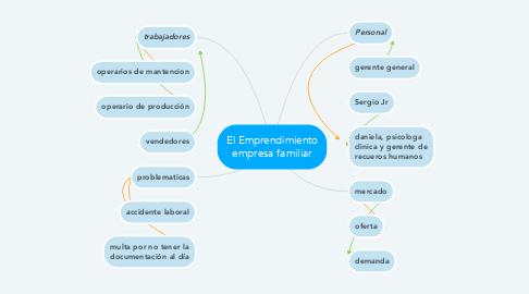Mind Map: El Emprendimiento empresa familiar