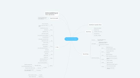 Mind Map: Diagnósis dendrológica