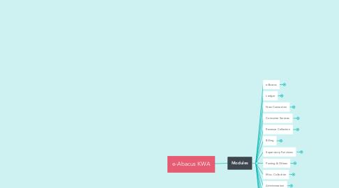 Mind Map: e-Abacus KWA