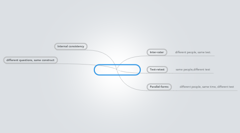 Mind Map: Types of Reliability