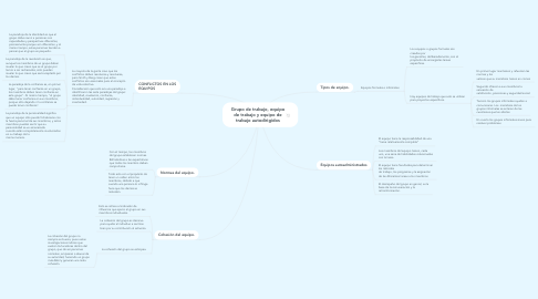 Mind Map: Grupo de trabajo, equipo de trabajo y equipo de trabajo autodirigidos