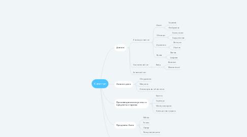 Mind Map: Капитал