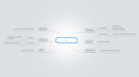 Mind Map: Types of Validity