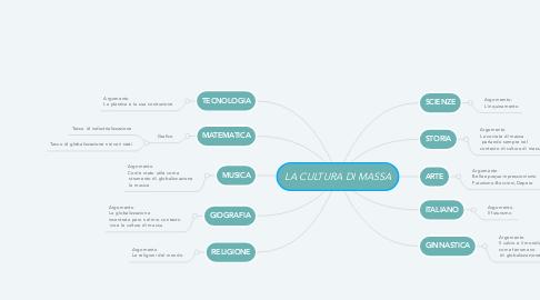 Mind Map: LA CULTURA DI MASSA