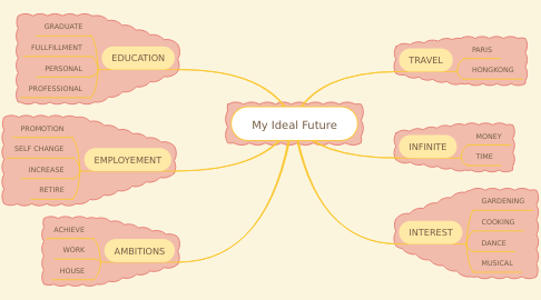 Mind Map: My Ideal Future