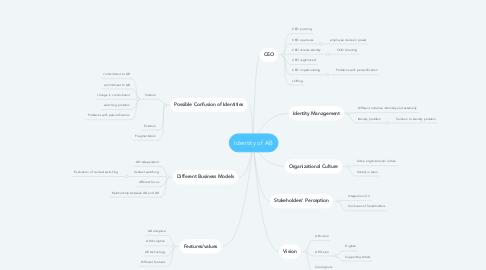 Mind Map: Identity of AB