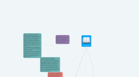 Mind Map: DIDÁCTICA DE LA LENGUA Y LA LITERATURA