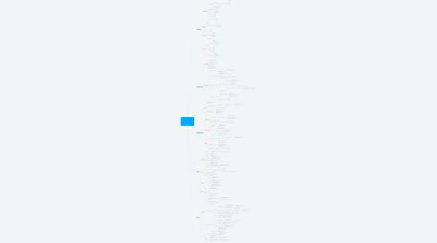 Mind Map: Liderança