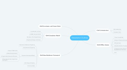 Mind Map: Dissertation Outlines