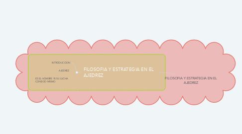 Mind Map: FILOSOFIA Y ESTRATEGIA EN EL AJEDREZ