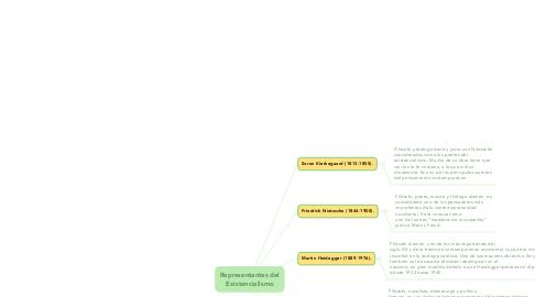 Mind Map: Representantes del Existencialismo