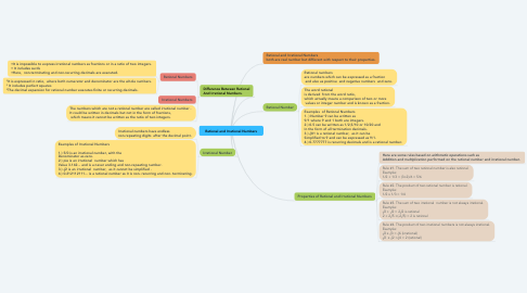 Mind Map: Rational and Irrational Numbers