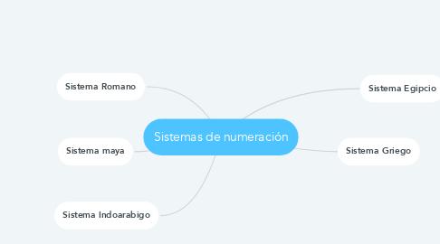 Mind Map: Sistemas de numeración