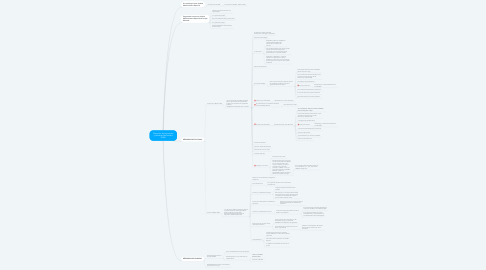 Mind Map: Dirección de Impuestos y Aduanas Nacionales DIAN