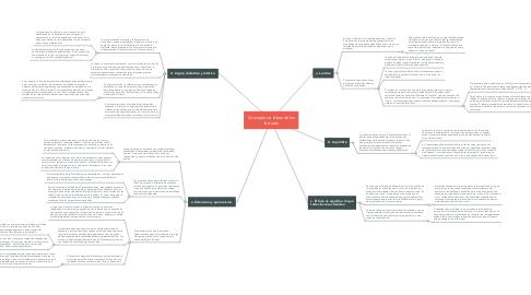 Mind Map: Conceptos e ideas de las lecturas