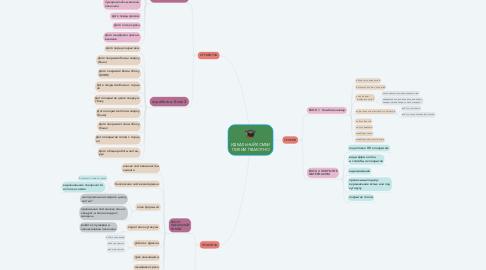 Mind Map: ИДЕАЛЬНЫЙ КОМБИ ПИЛИМ ГРАМОТНО