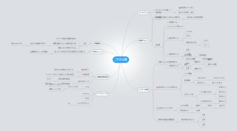 Mind Map: ごきげん日報