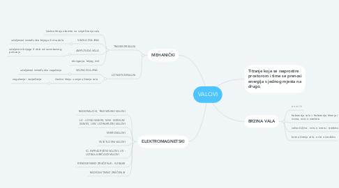 Mind Map: VALOVI