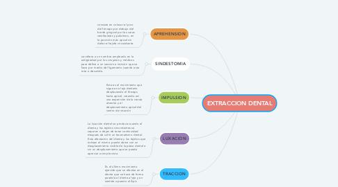 Mind Map: EXTRACCION DENTAL