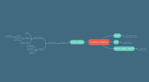 Mind Map: Josefina y Federico