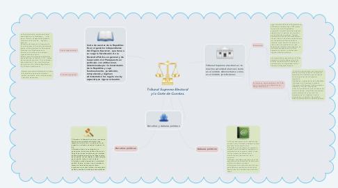 Mind Map: Tribunal Supremo Electoral y la Corte de Cuentas.