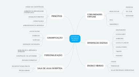 Mind Map: ESTRATÉGIAS EM ENSINO REMOTO