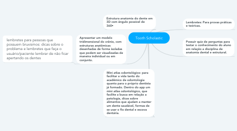 Mind Map: Tooth Scholastic