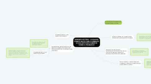 Mind Map: SEREMOS HISTÓRIA - O QUANTO DANIFICAMOS O MEIO AMBIENTE E O QUANTO NÃO SABEMOS SOBRE O PROBLEMA?