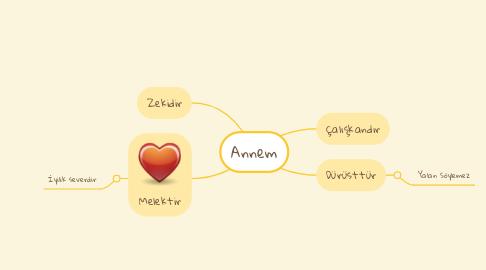 Mind Map: Annem