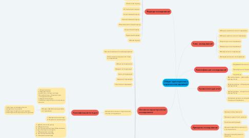 Mind Map: Общая характеристика научных исследований