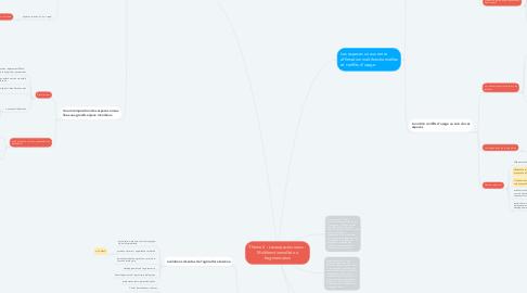 Mind Map: Thème 2 : Les espaces ruraux : Multifonctionnalité ou fragmentation