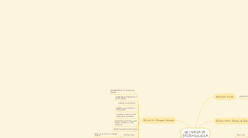 Mind Map: HISTÓRIA DA EPIDEMIOLOGIA